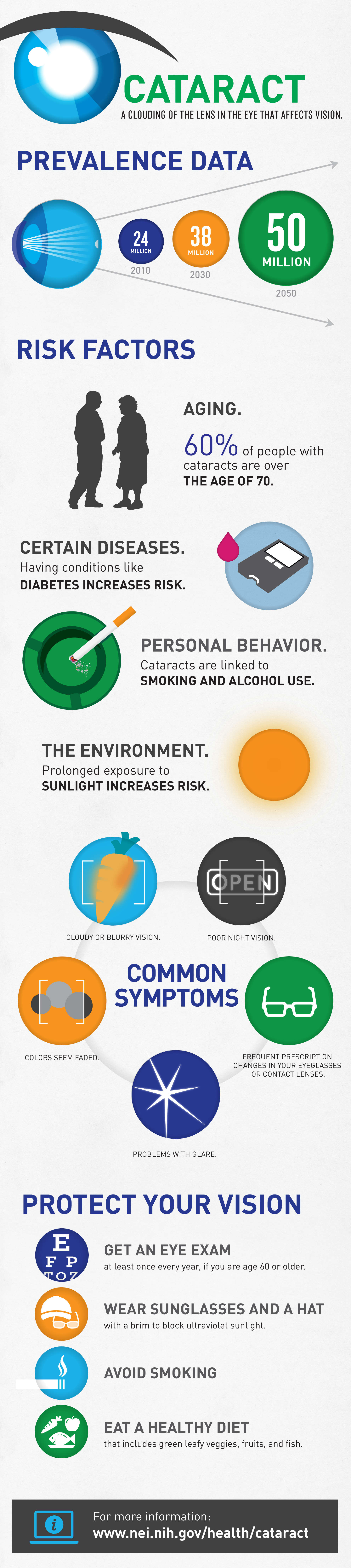 Cataract, prevalence, risk factors, symptoms, prevention