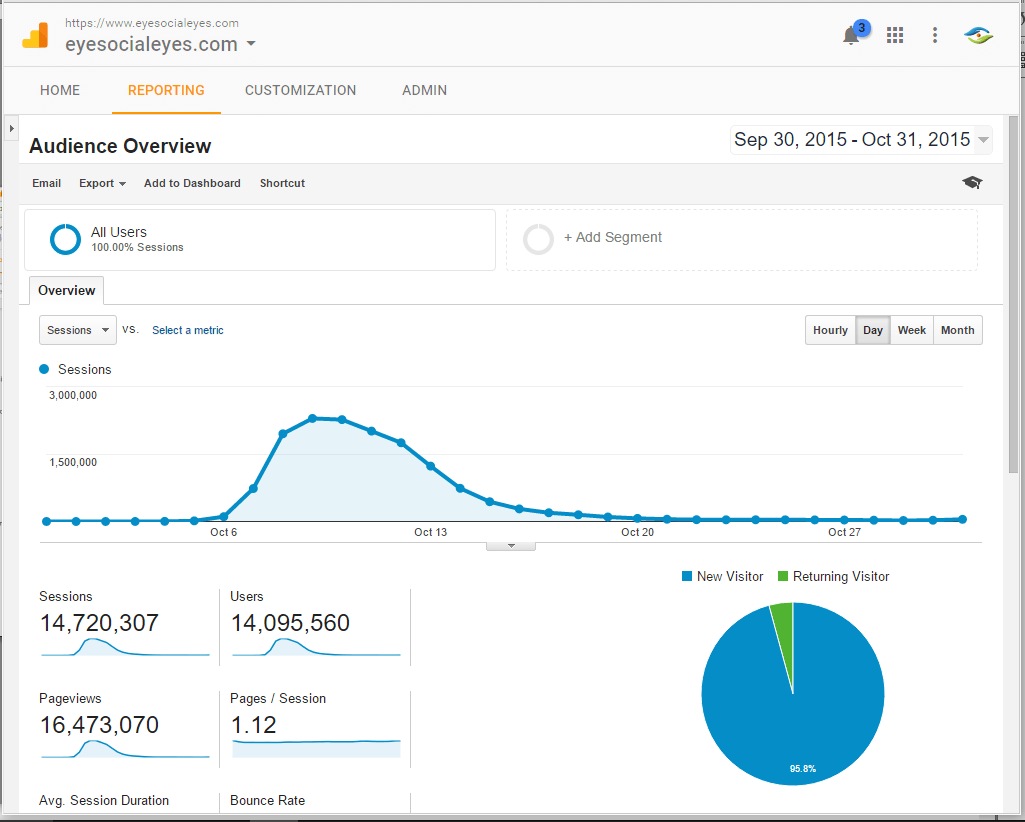 SocialEyes-Google-Analytics